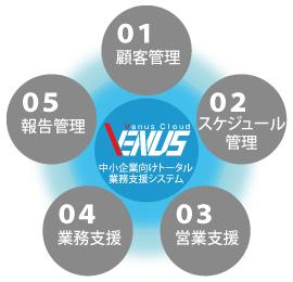 Venus Cloudは、中小企業向けトータル業務支援システム
