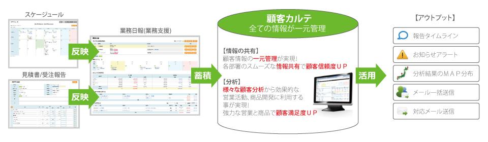 日常業務からのデータ蓄積(情報一元化)の流れ