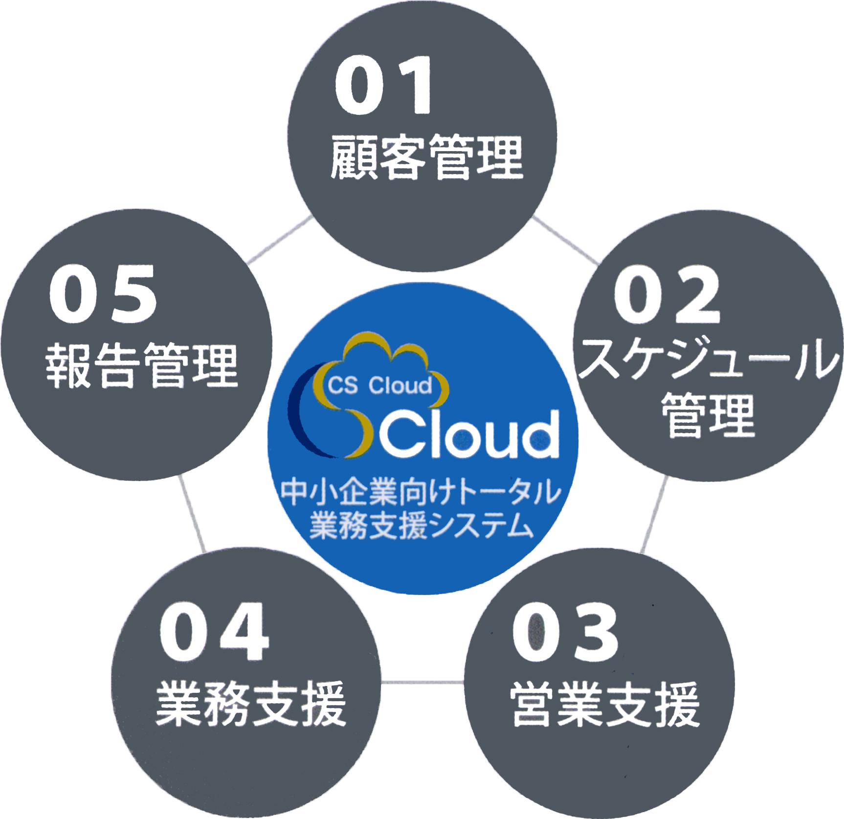 文尚堂のCS Cloudは、中小企業向けトータル業務支援システム