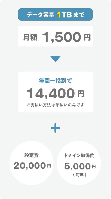 データ容量1TBコース