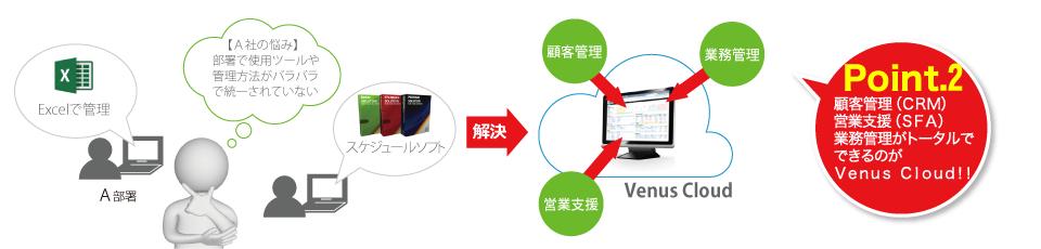 ツール統一化イメージ